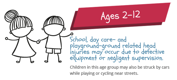 causes of injuries for children 2-10