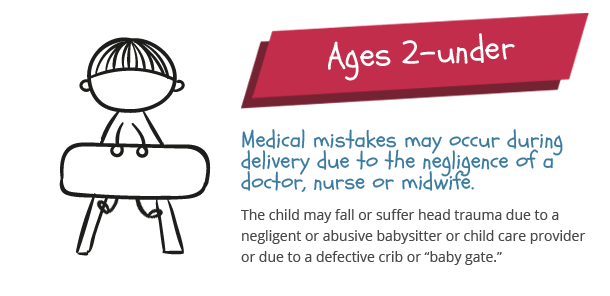 causes of injuries for children under 2