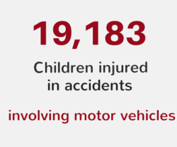 19183 children injured in accidents involving motor vehicles
